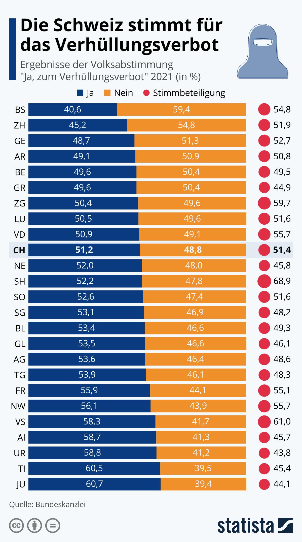 Infografik: Die Schweiz stimmt für das Verhüllungsverbot | Statista