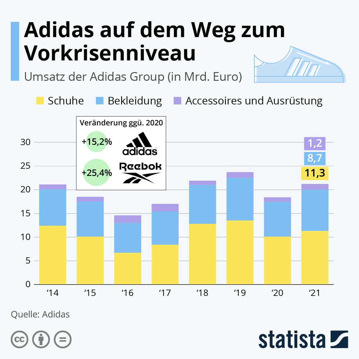 Infografik: Die Pandemie trifft Adidas in allen Bereichen | Statista
