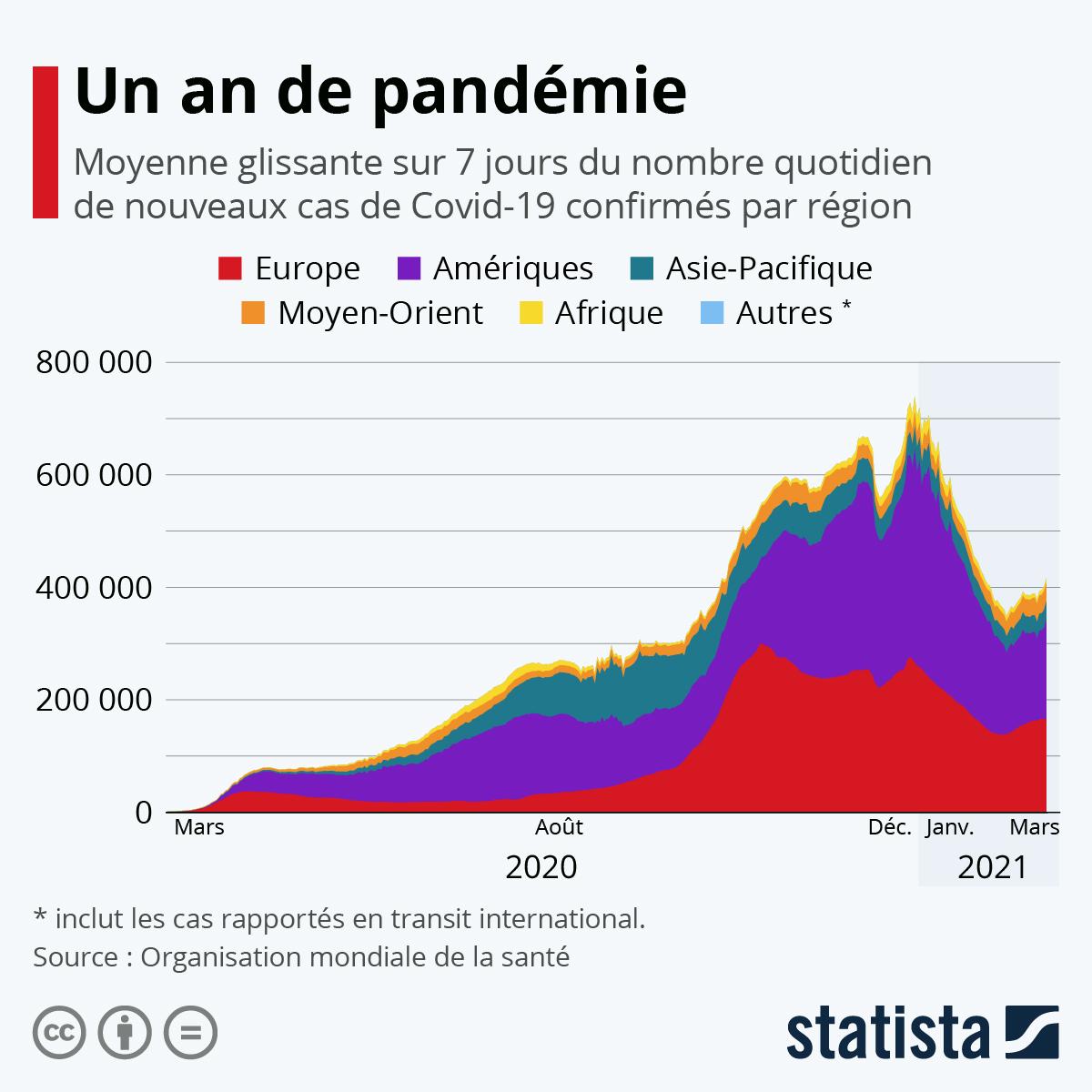 Infographie: Un an de pandémie   Statista