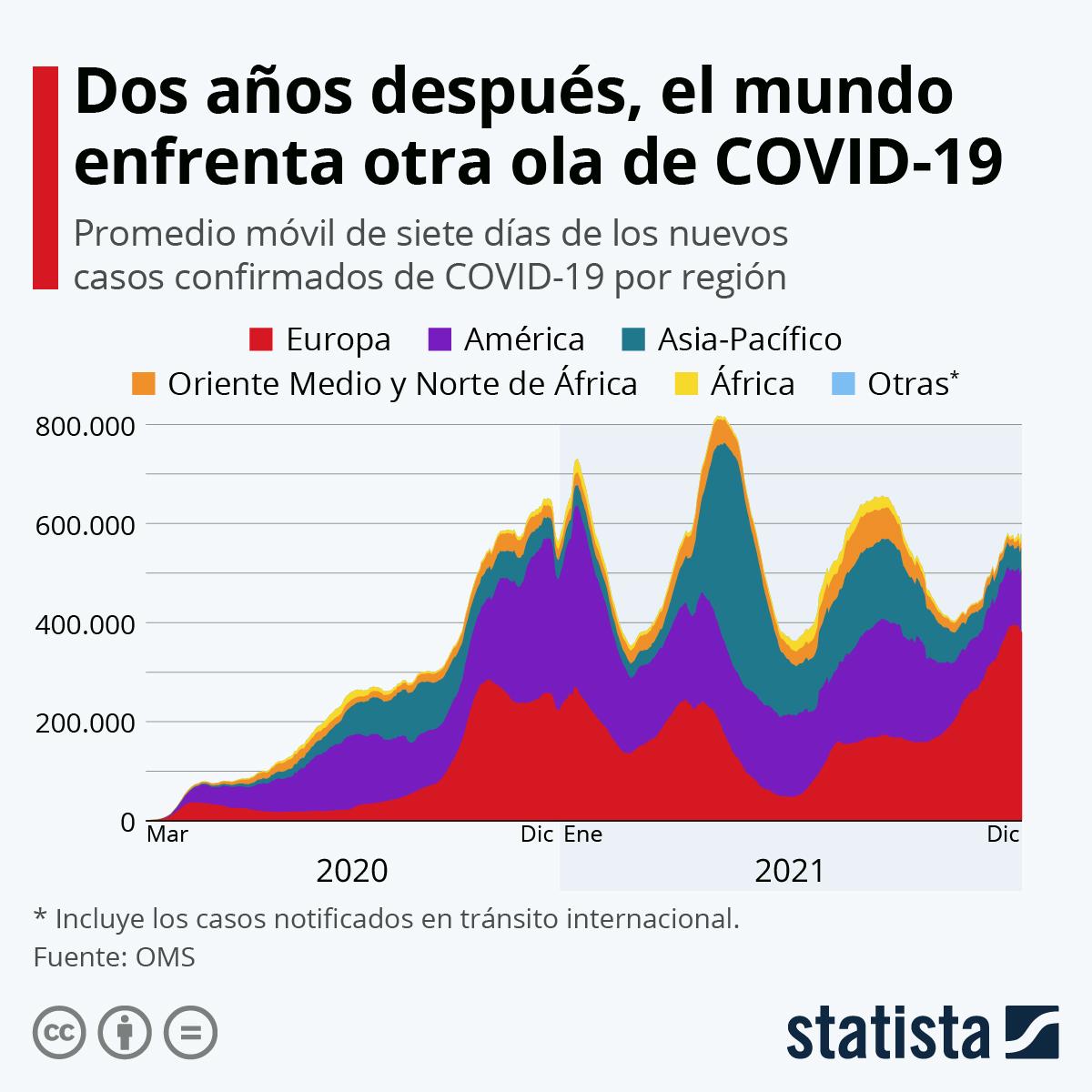 Infografía: Así ha evolucionado la pandemia de coronavirus en un año   Statista