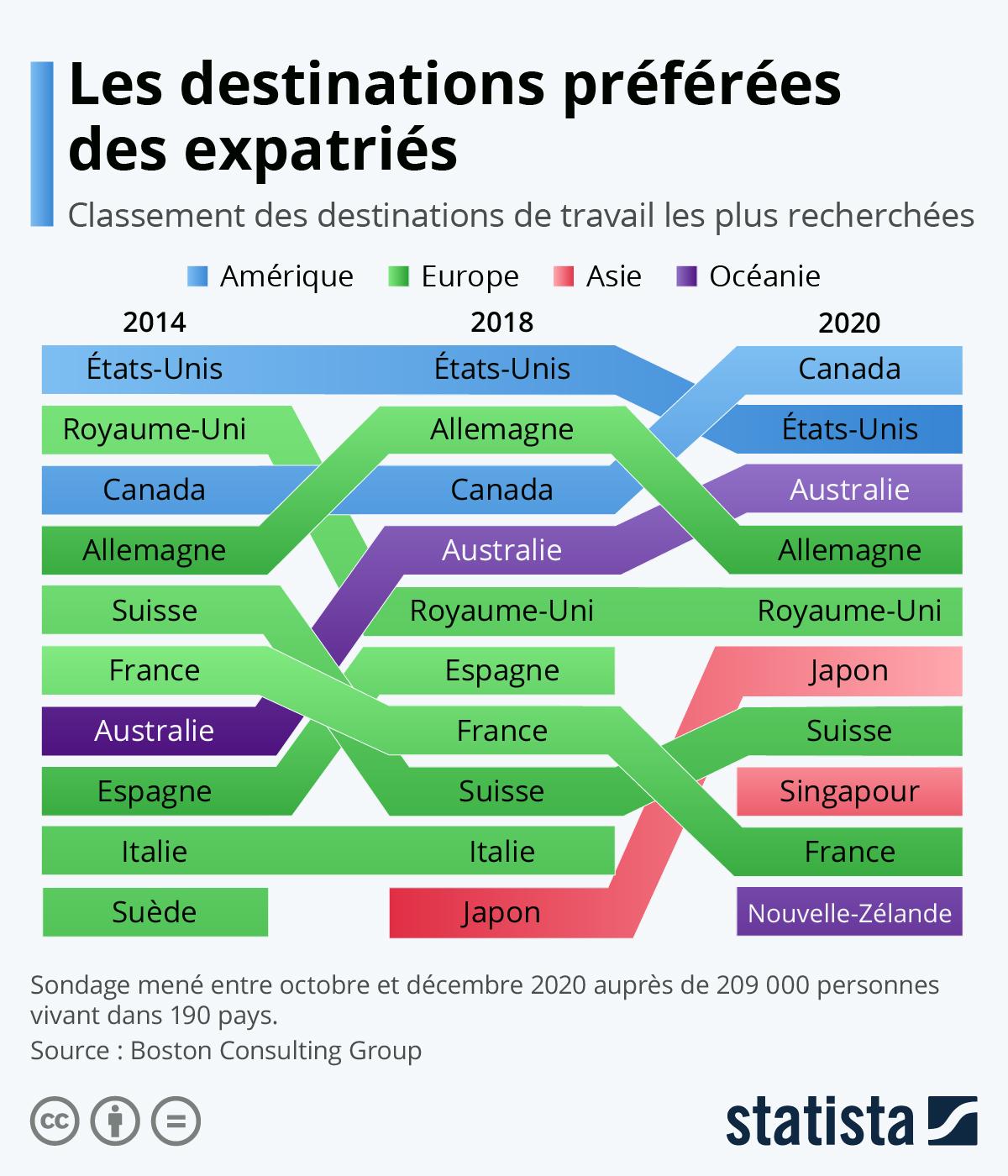 Infographie: Les destinations préférées des expatriés | Statista