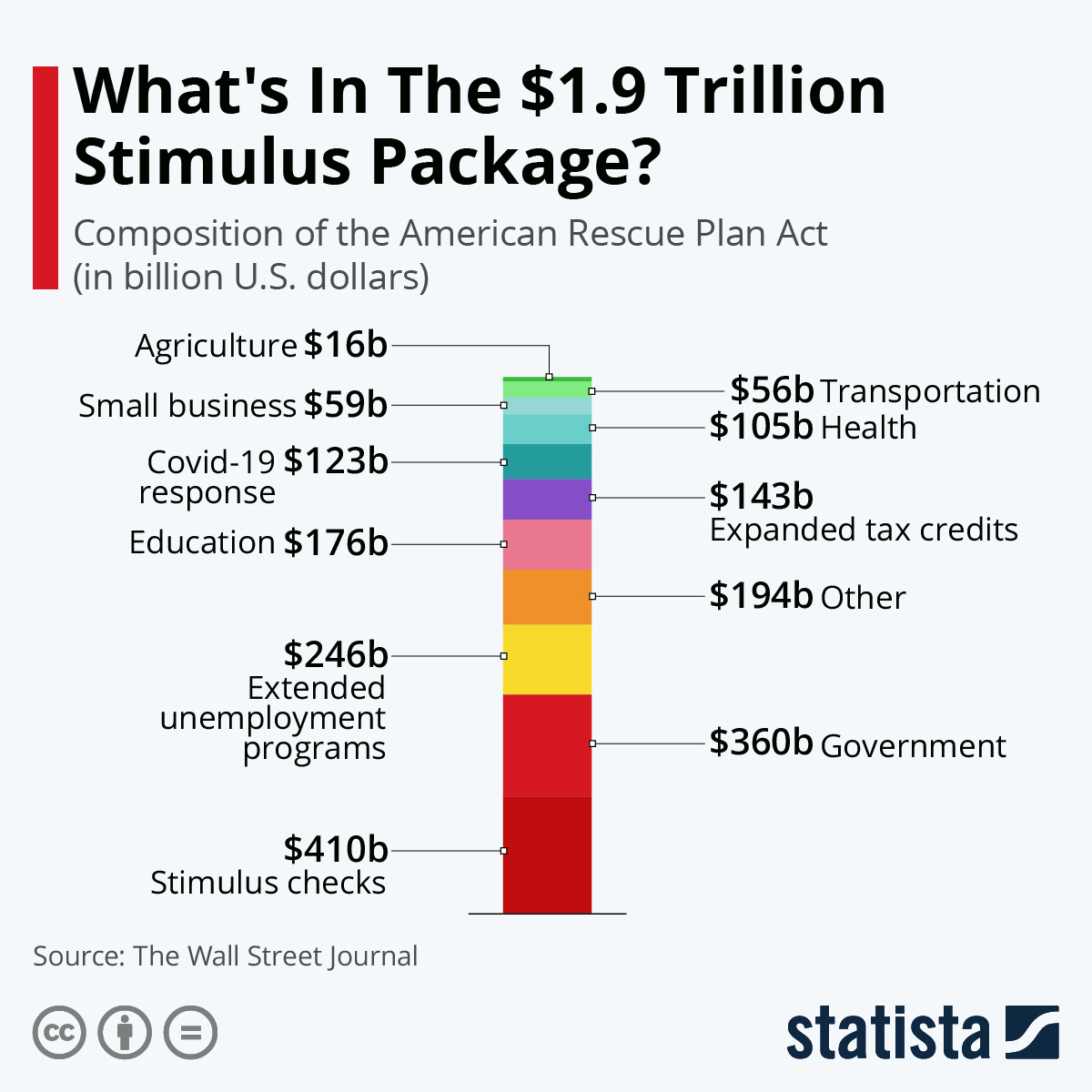 Infographic: What's In The $1.9 Trillion Stimulus Package? | Statista