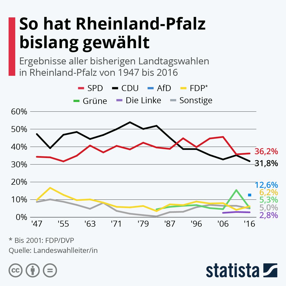 Infografik: So hat Rheinland-Pfalz bislang gewählt | Statista