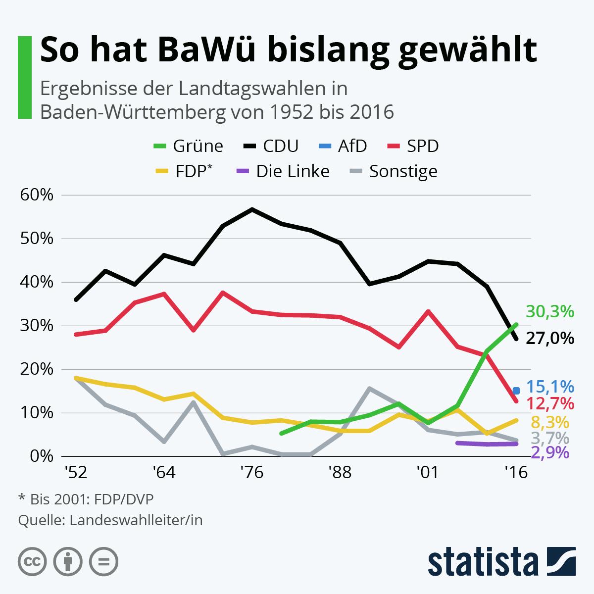 Infografik: So hat Baden-Württemberg bislang gewählt | Statista