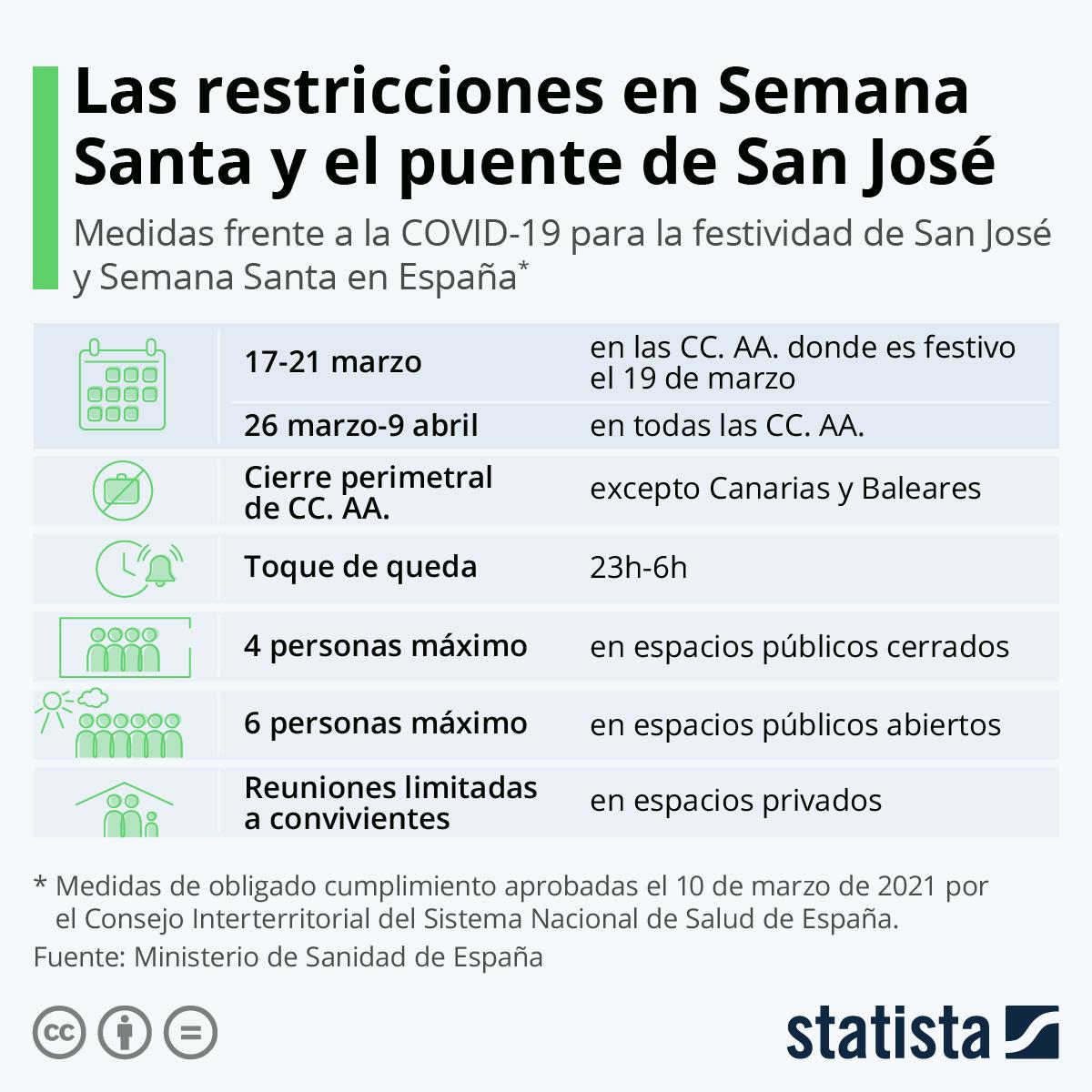 Infografía: ¿Qué se podrá hacer y qué no en Semana Santa y el puente de San José en España? | Statista