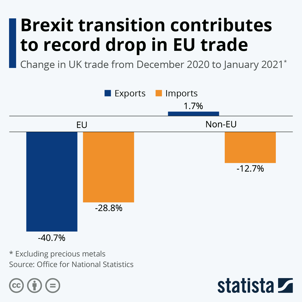 Infographic: Brexit transition contributes to record drop in EU trade | Statista