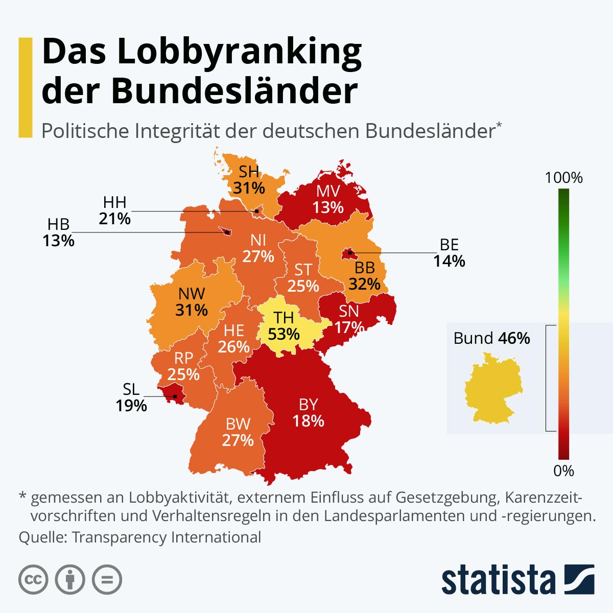 Infografik: Das Lobbyranking der Bundesländer | Statista