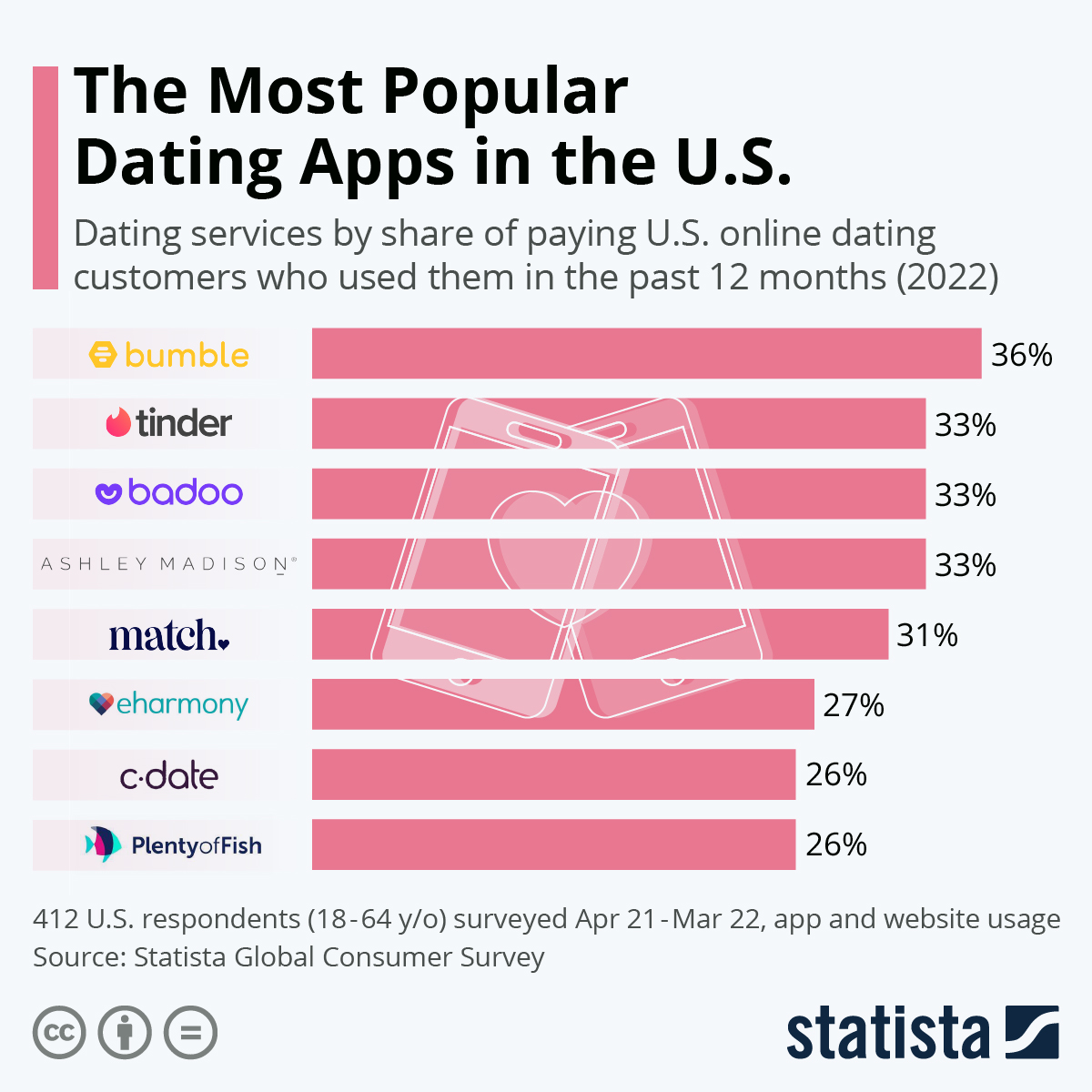 Infographic: The Most Popular Dating Apps in the U.S. | Statista