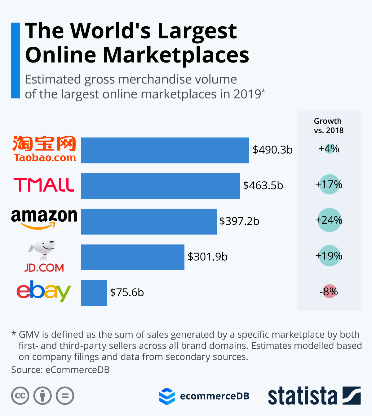 Infographic: The World's Largest Online Marketplaces   Statista