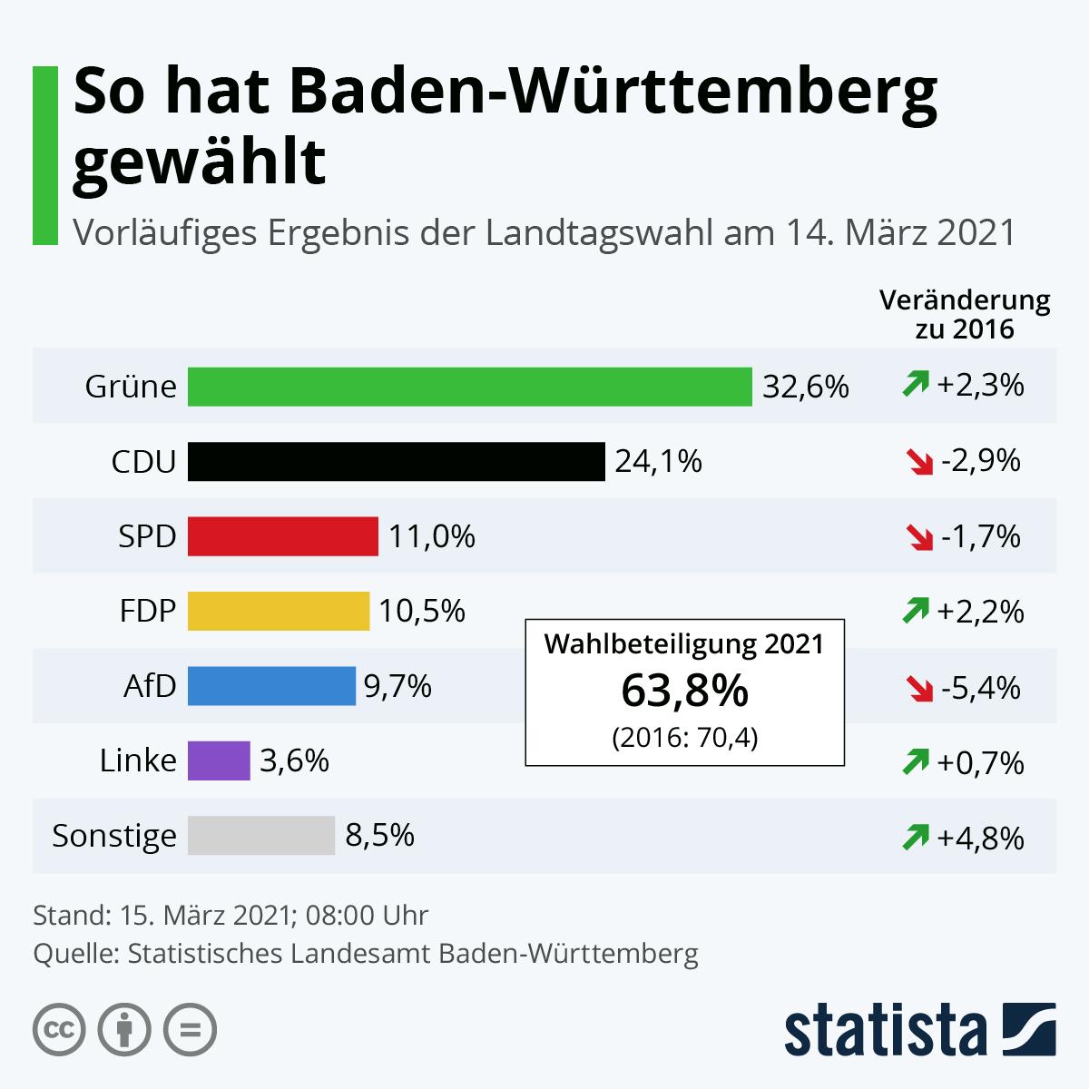 Infografik: So hat Baden-Württemberg gewählt | Statista