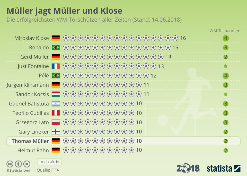 Infografik: Klose holt den Tor-Rekord und zittert vor Müller | Statista