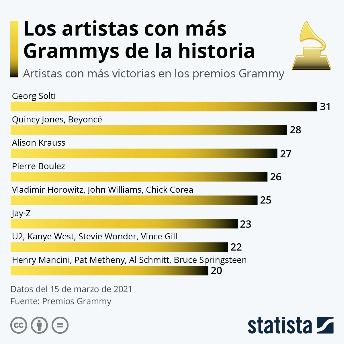 Infografía: Beyoncé, la artista femenina con más Grammys de la historia | Statista