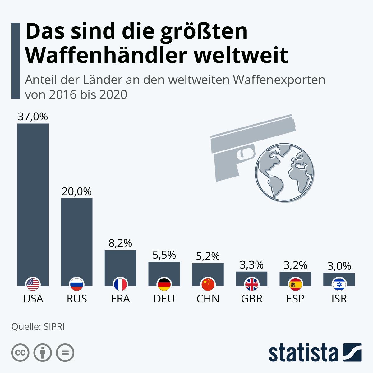 Infografik: Das sind die größten Waffenhändler weltweit | Statista