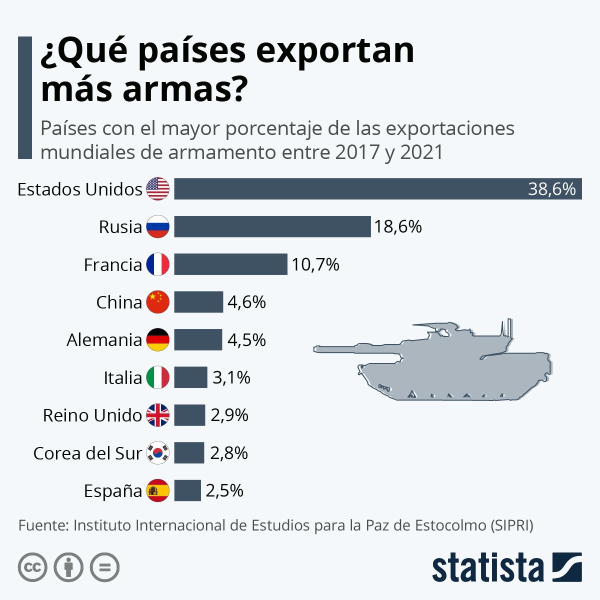 Infografía: Estados Unidos continúa siendo el mayor exportador de armas del mundo | Statista