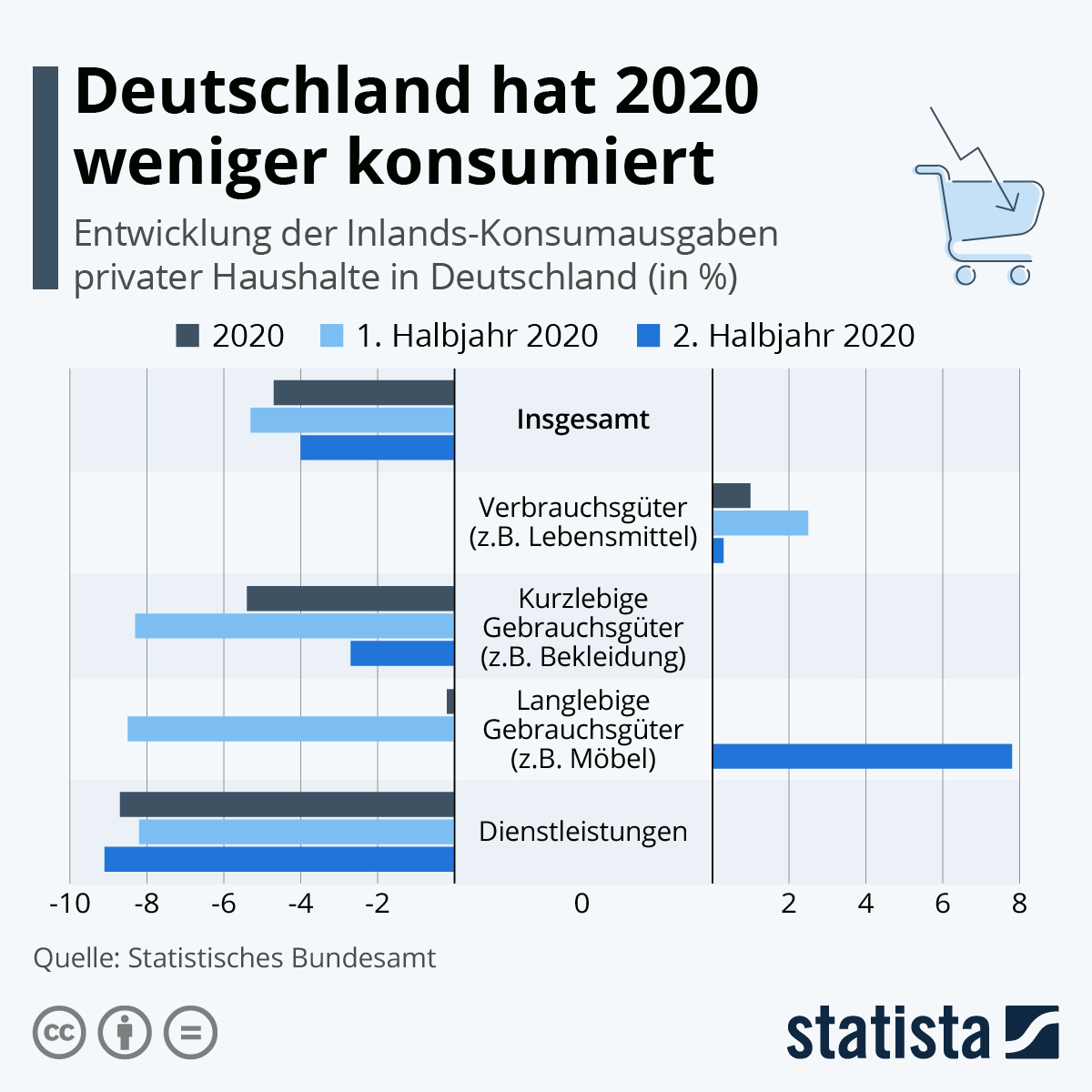 Deutschland konsumiert 2020 weniger | Statista