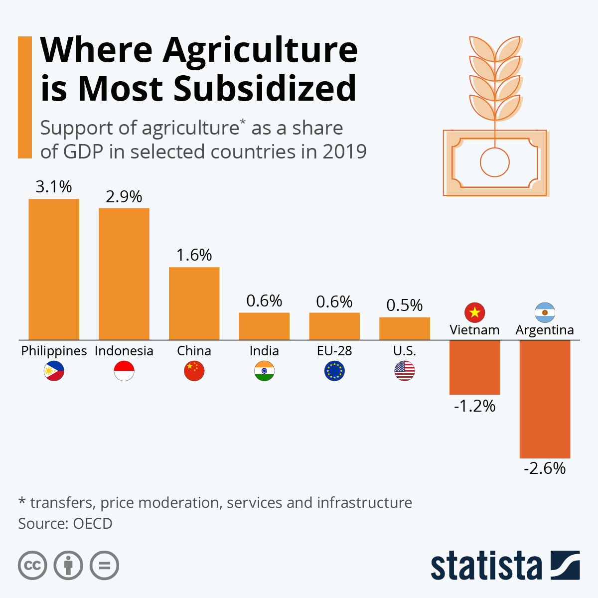 Infographic: Where Agriculture is Most Subsidized | Statista