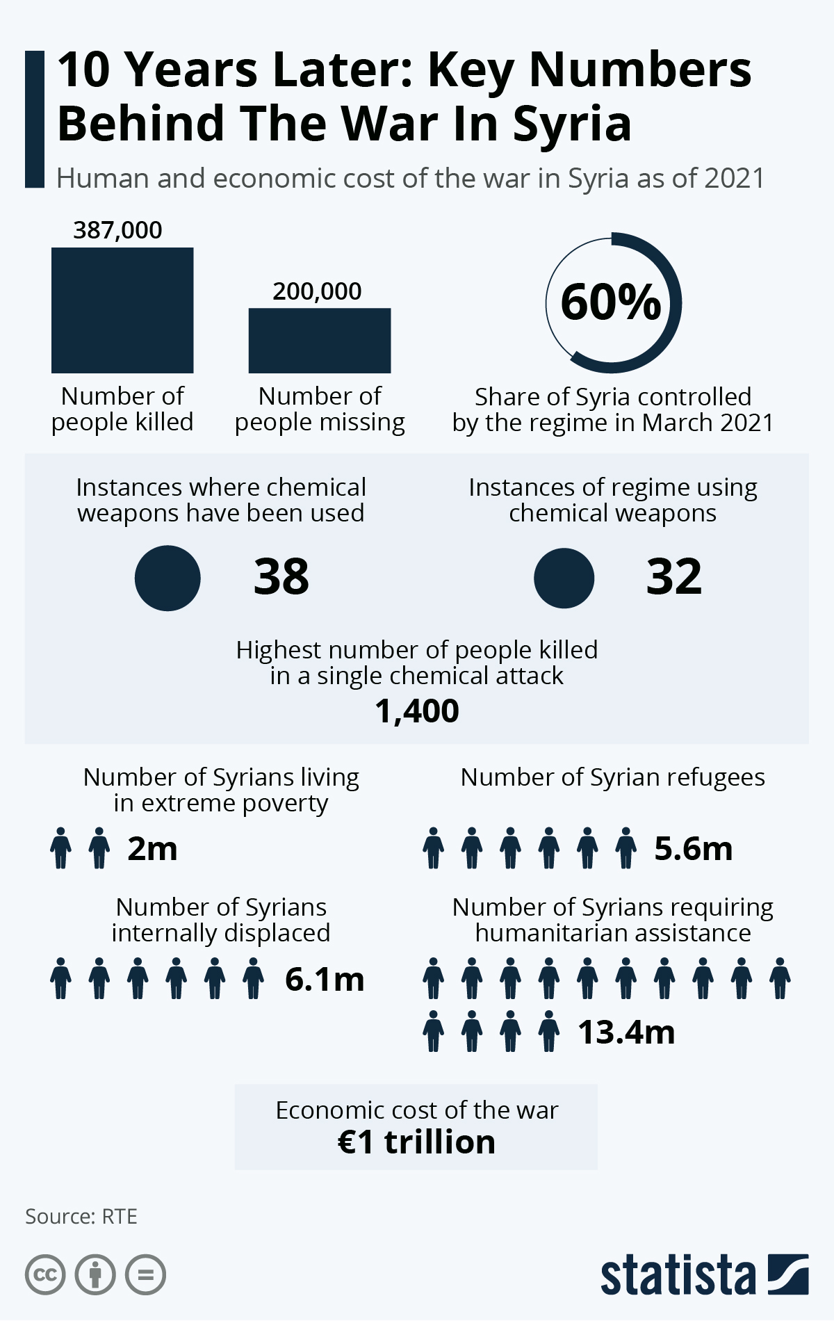 Infographic: 10 Years Later: Key Numbers Behind The War In Syria | Statista