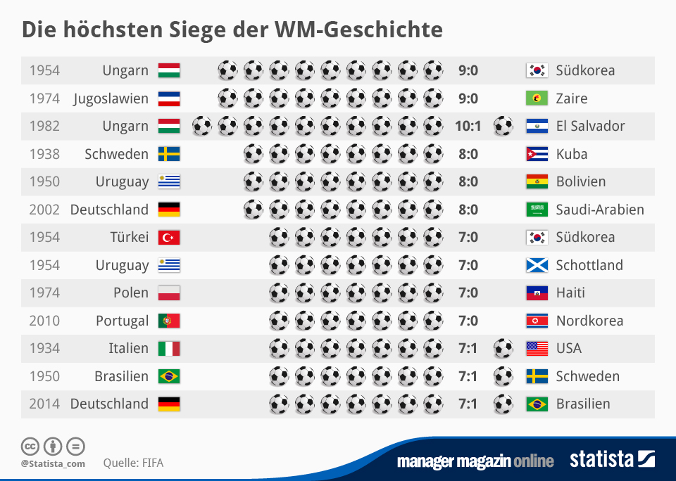 Infografik: Die höchsten Siege der WM-Geschichte | Statista