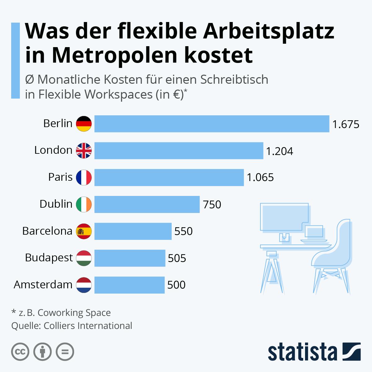 Infografik: Was der flexible Arbeitsplatz in Metropolen kostet | Statista