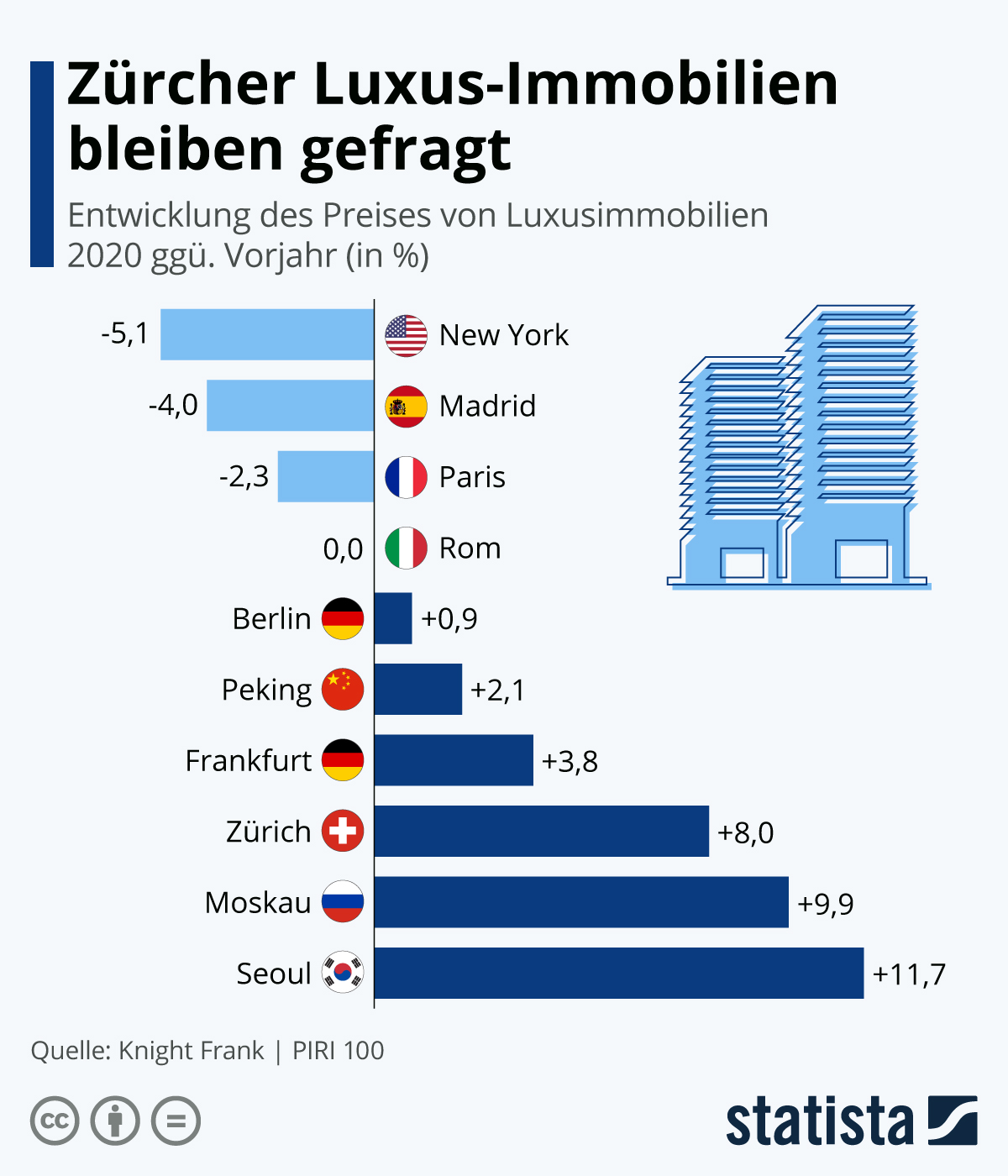 Infografik: Zürcher Luxus-Immobilien bleiben gefragt | Statista