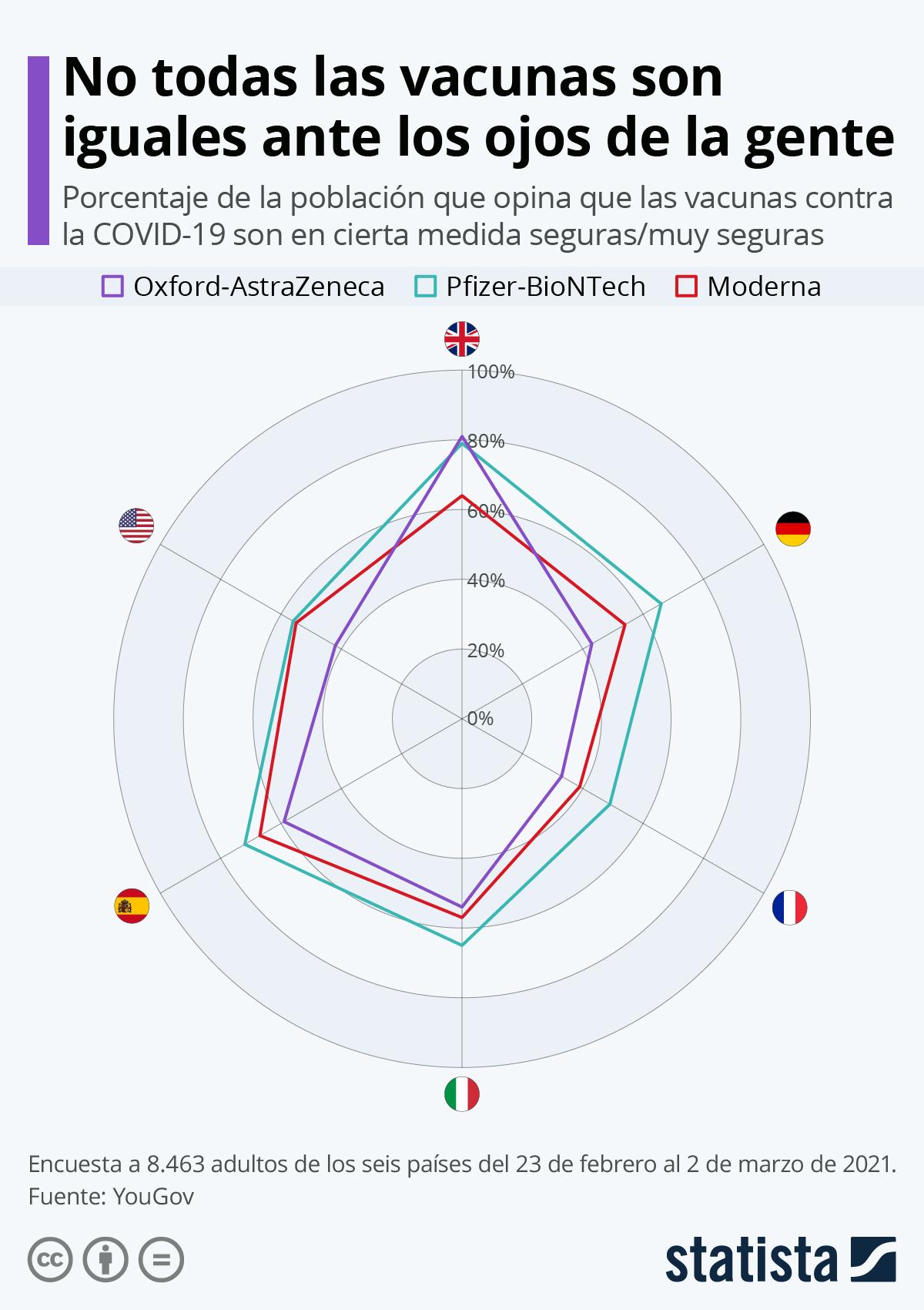 Infografía: No todas las vacunas son iguales ante los ojos de la gente | Statista