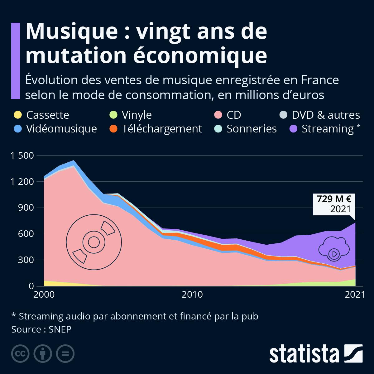 Infographie: Industrie de la musique : 20 ans de mutation économique | Statista