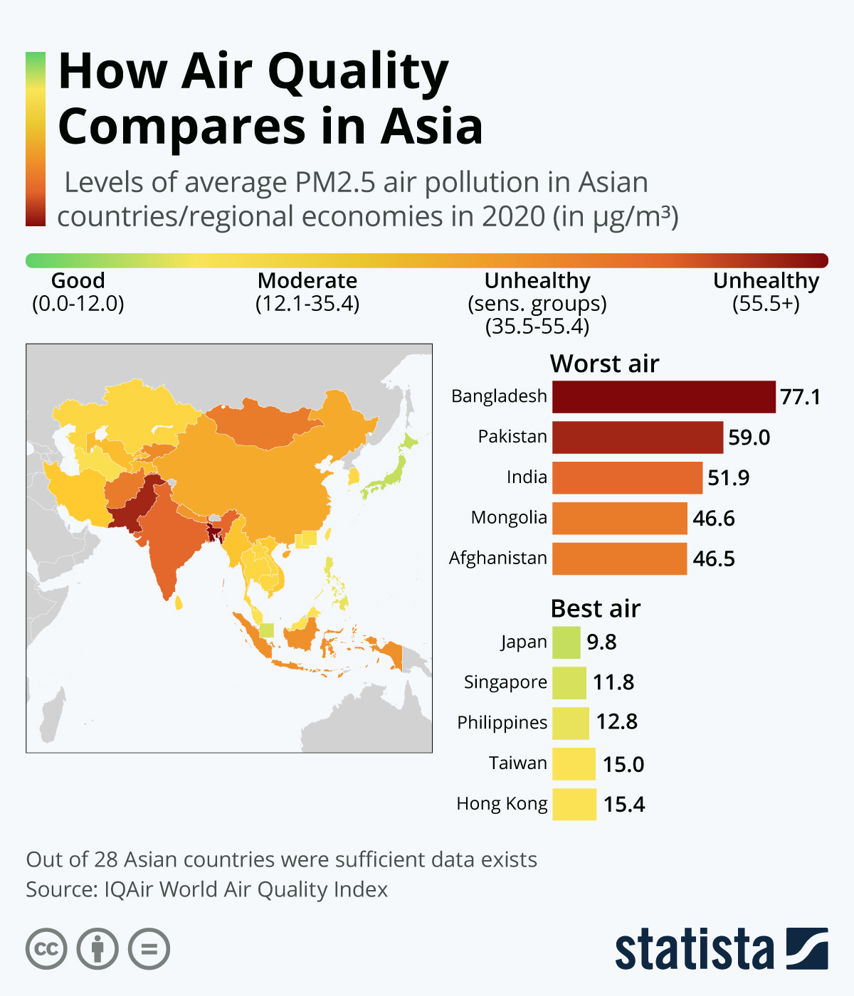 Infographic: How Air Quality Compares in Asia | Statista