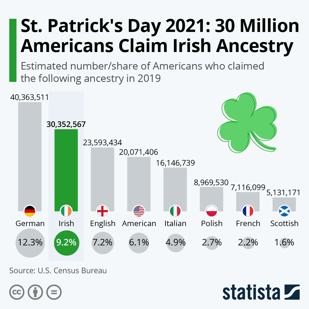 Infographic: St. Patrick's Day 2021: 30 Million Americans Claim Irish Ancestry | Statista