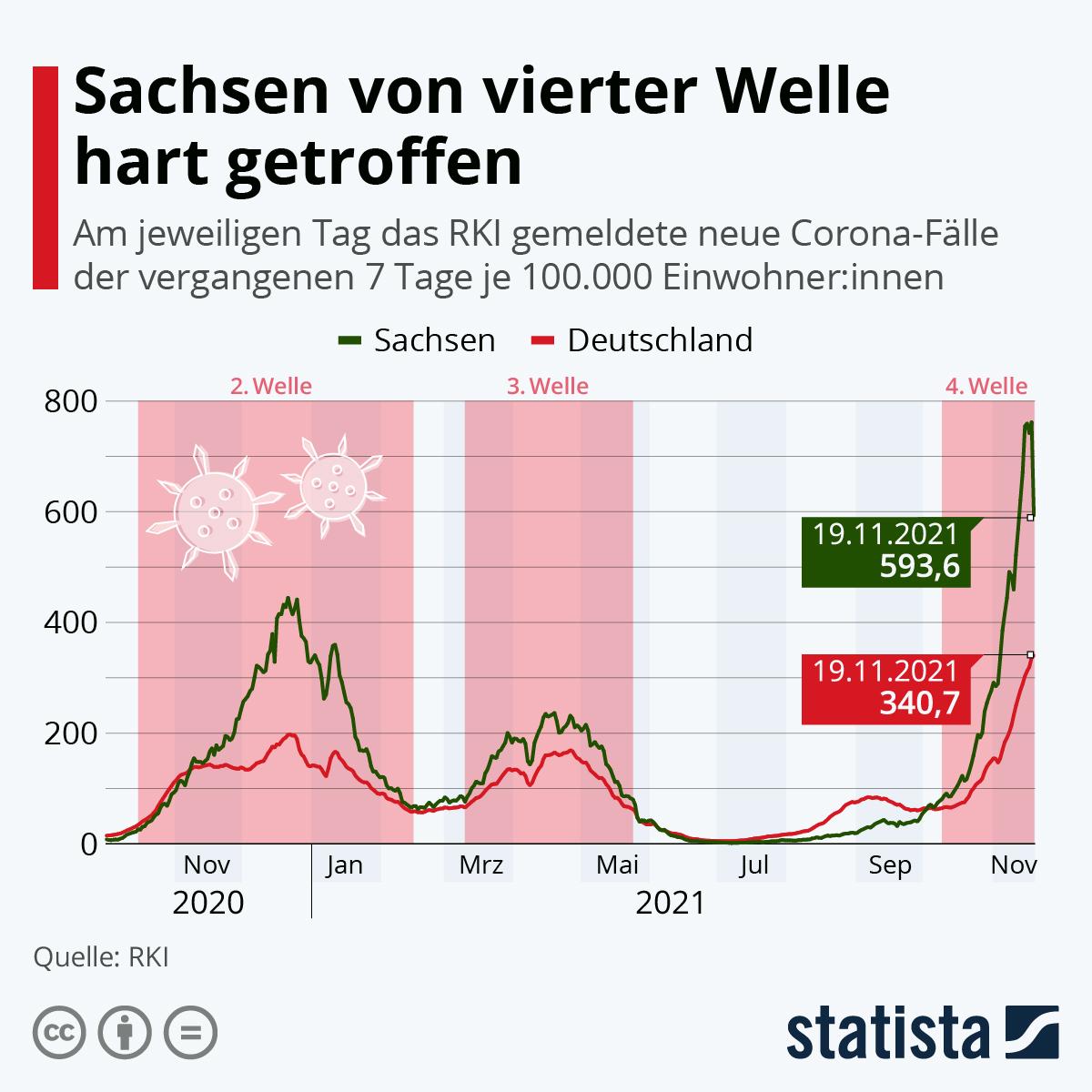 Infografik: So entwickelt sich die 7-Tage-Inzidenz | Statista