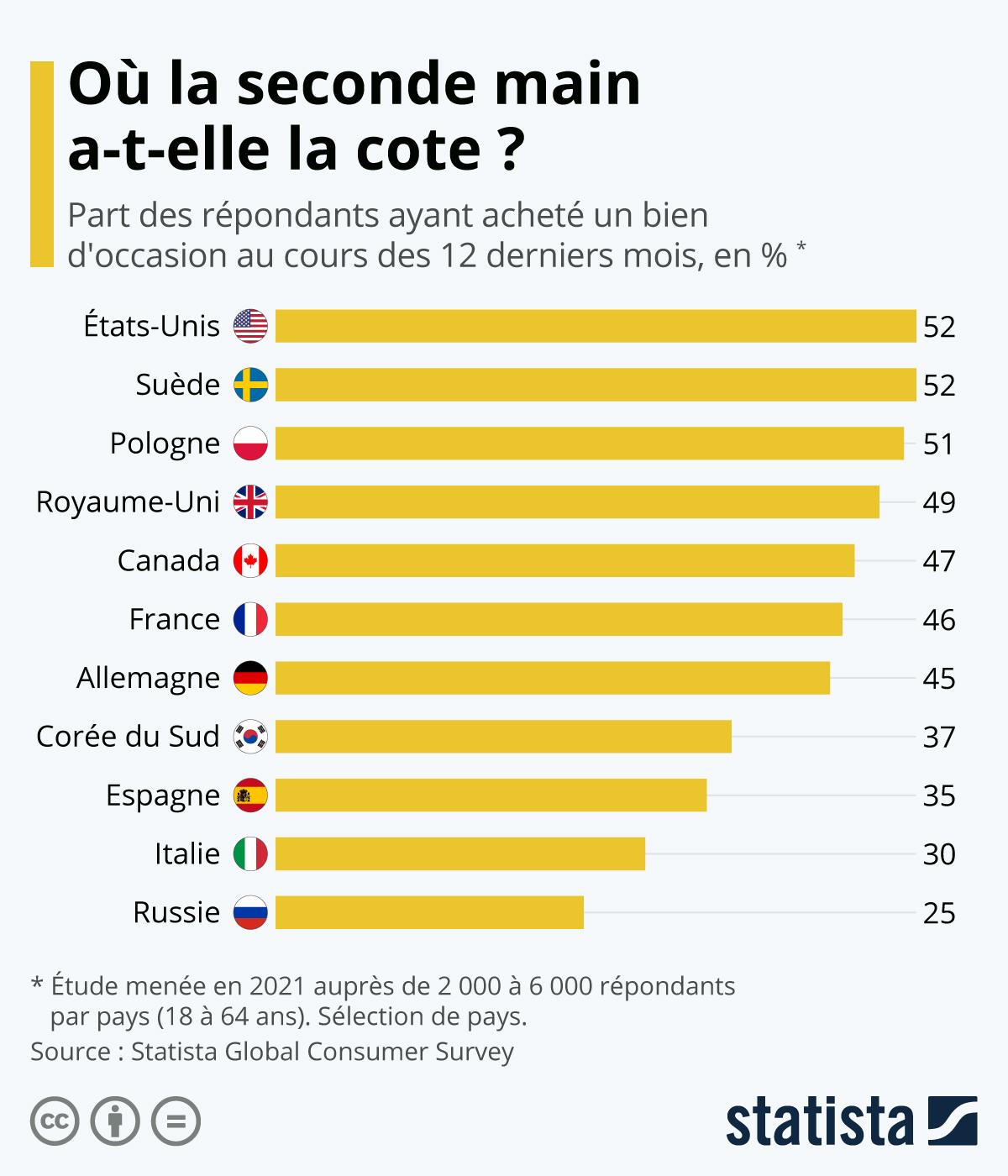 Infographie: Où l'achat de seconde main est-il le plus répandu ?   Statista