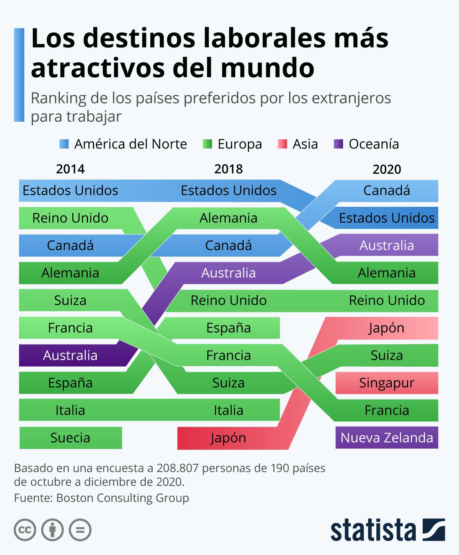 Infografía: Canadá desbanca a Estados Unidos como el destino preferido para trabajar | Statista