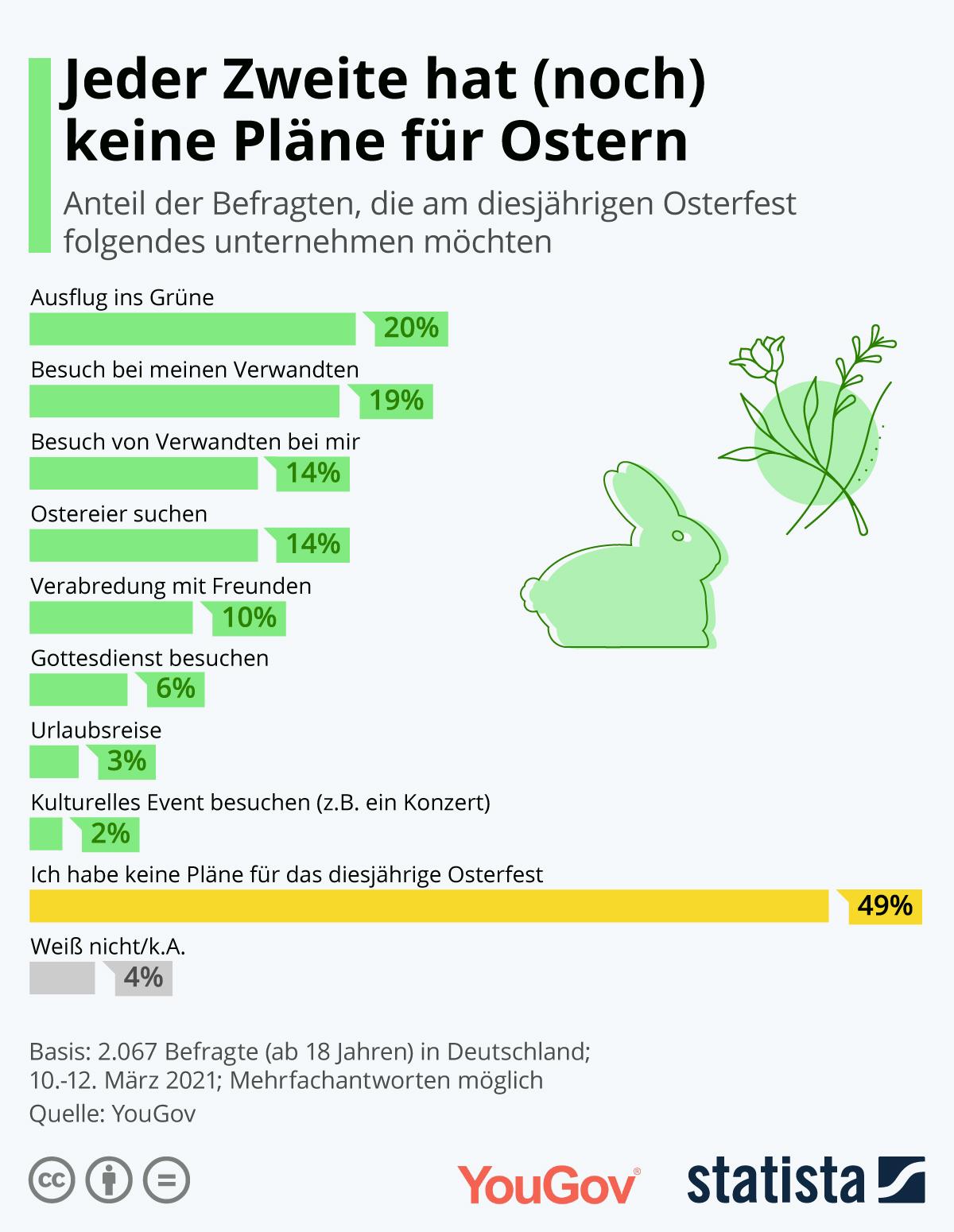 Infografik: Jeder Zweite hat (noch) keine Pläne für Ostern | Statista