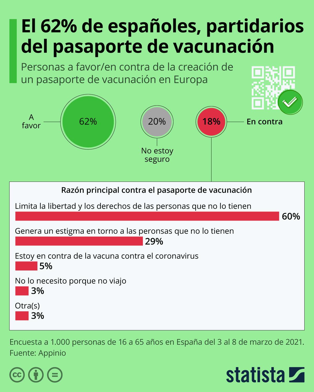 Infografía: El 62% de españoles, a favor del pasaporte de vacunación europeo | Statista