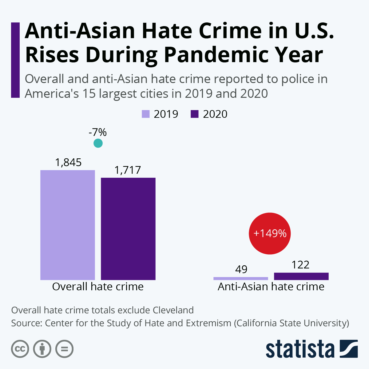 Infographic: Anti-Asian Hate Crime in U.S. Rises During Pandemic Year | Statista