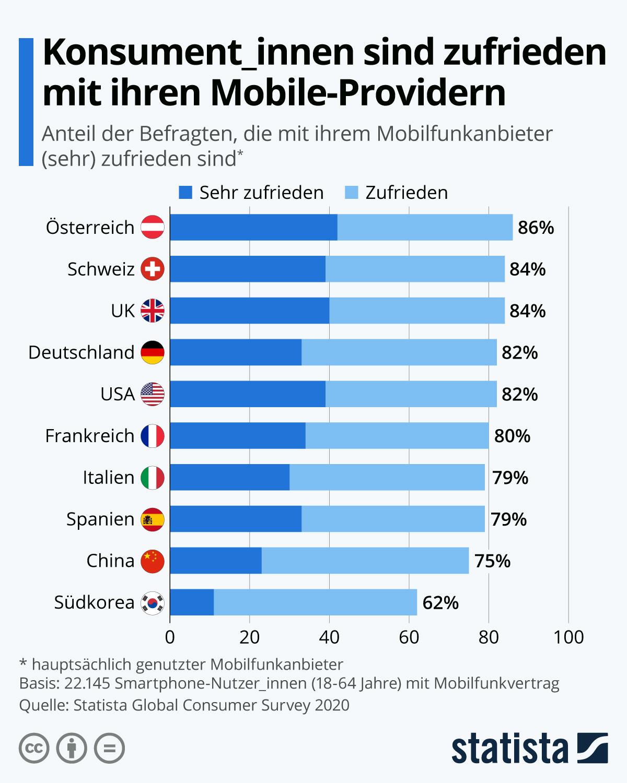 Infografik: Konsument_innen sind zufrieden mit ihren Mobile-Providern | Statista