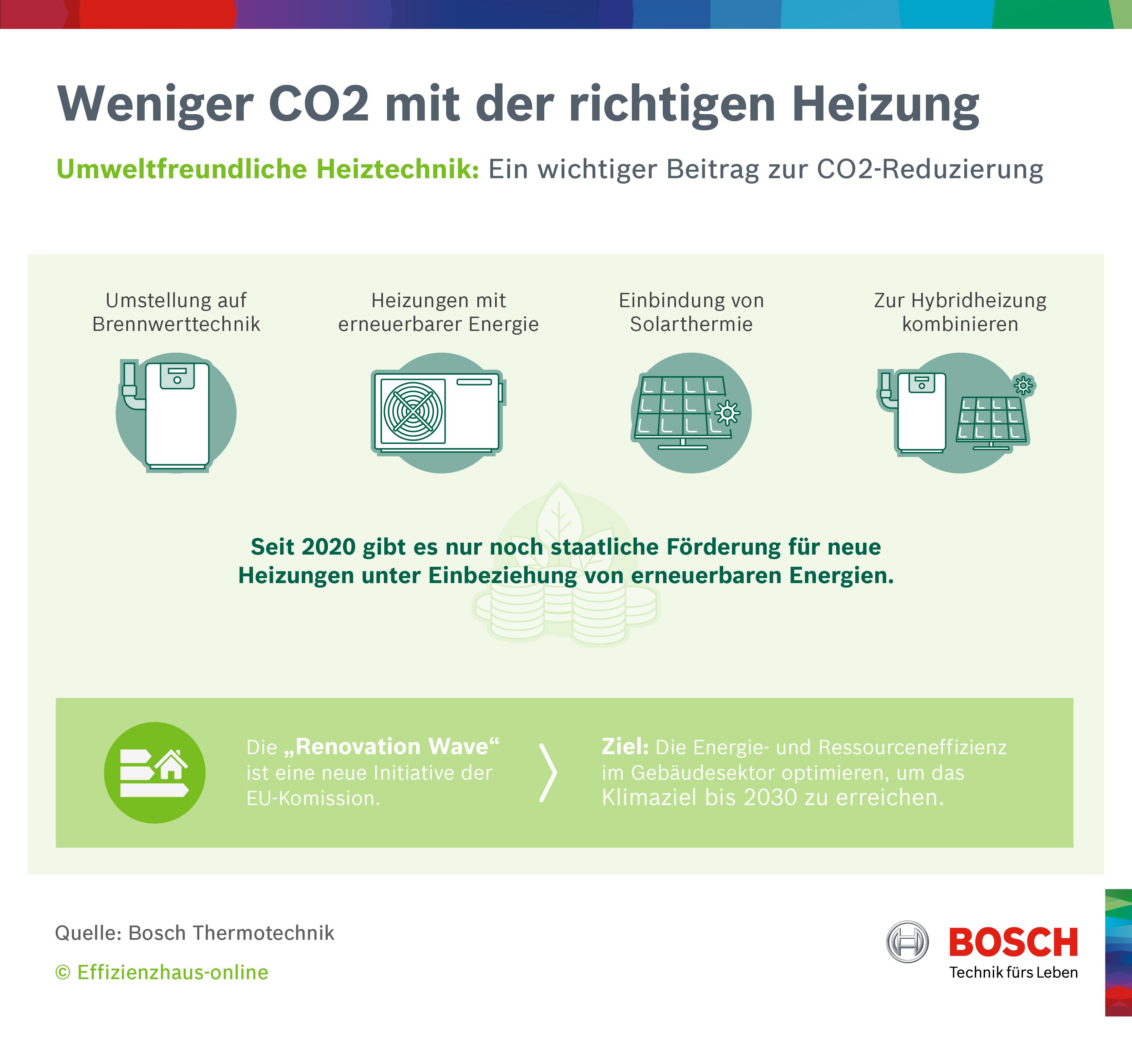 Infografik: Weniger CO2 mit der richtigen Heizung   Statista