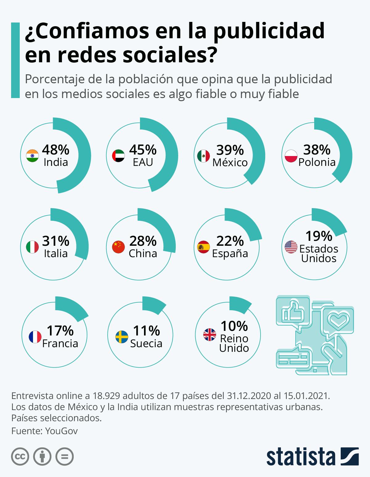 Infografía: Solo un 22% de los españoles confía en la publicidad en redes sociales | Statista