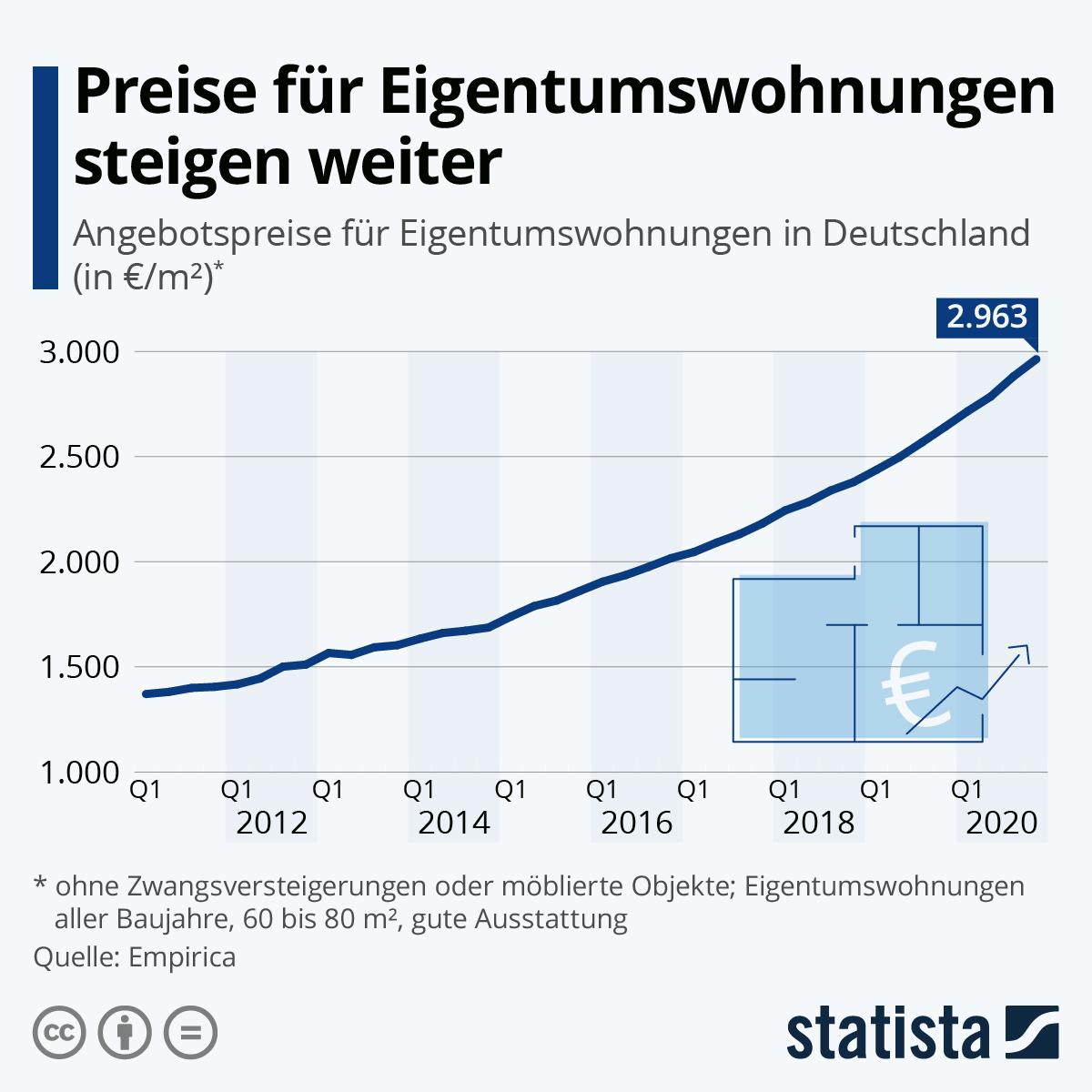 Infografik: Preise für Eigentumswohnungen steigen weiter | Statista