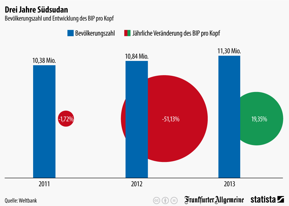Infografik: Drei Jahre Südsudan | Statista