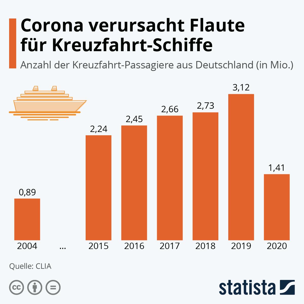 Infografik: Corona verursacht Flaute für Kreuzfahrt-Schiffe | Statista