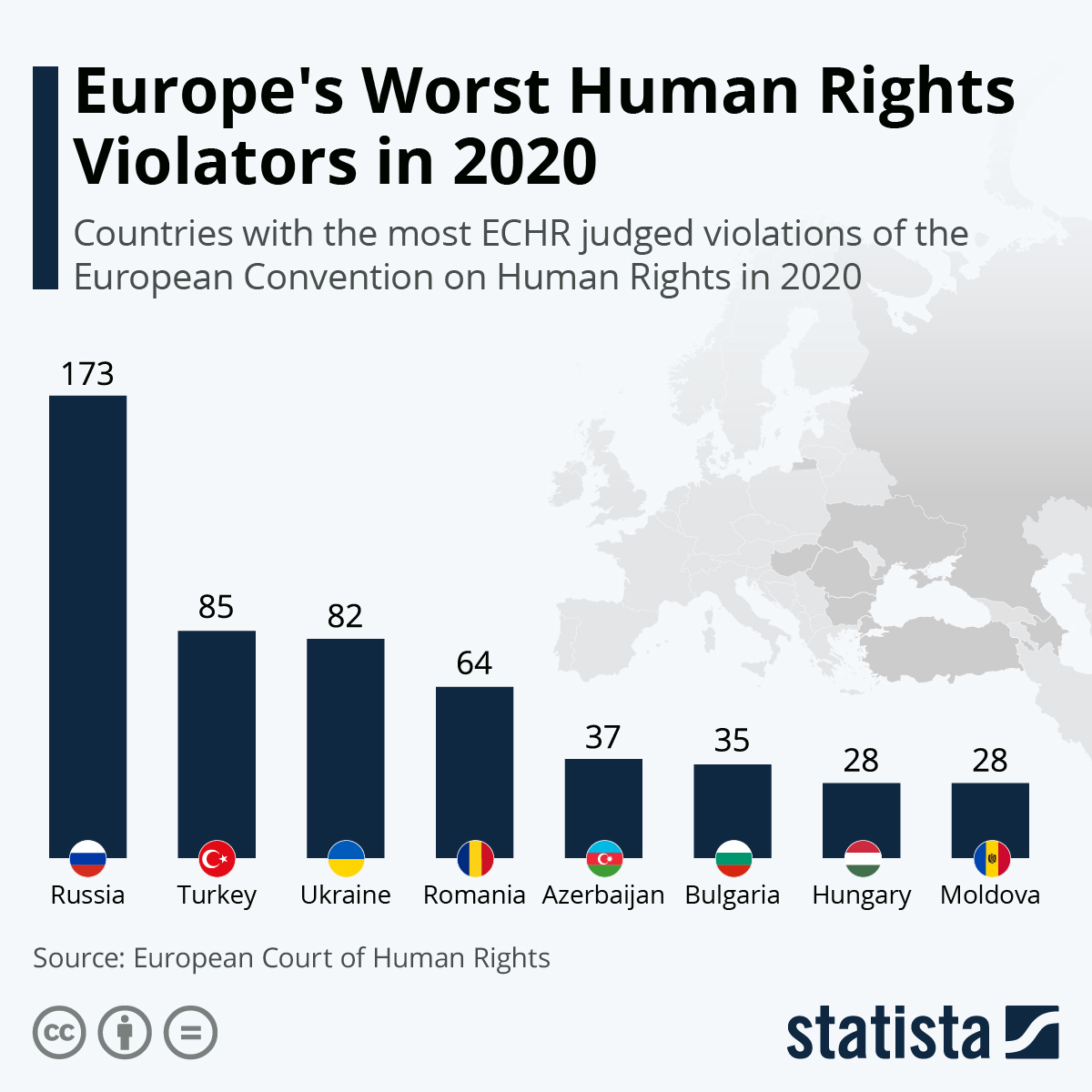 Infographic: Europe's Worst Human Rights Violators in 2020 | Statista