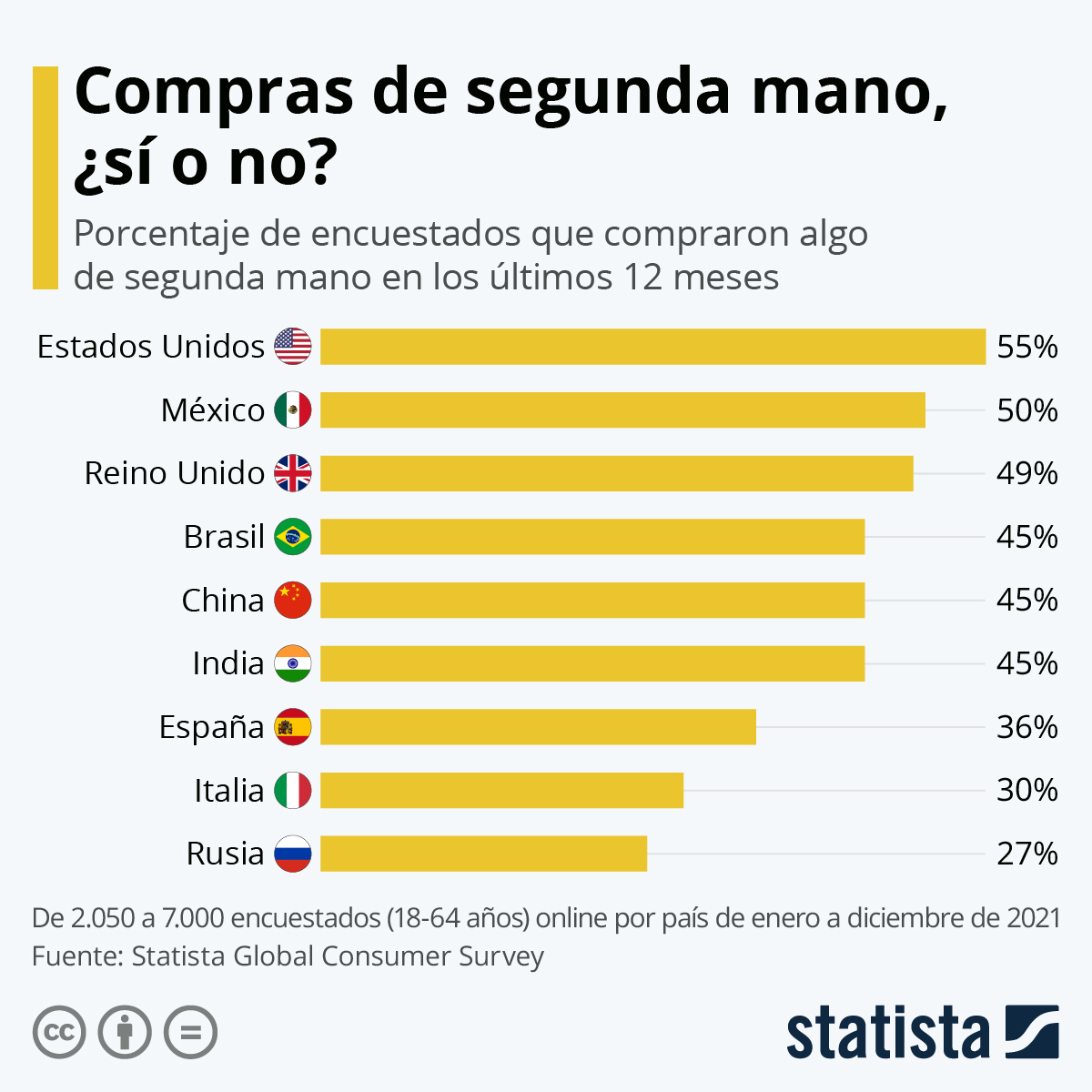 Infografía: ¿Dónde es más común comprar de segunda mano? | Statista