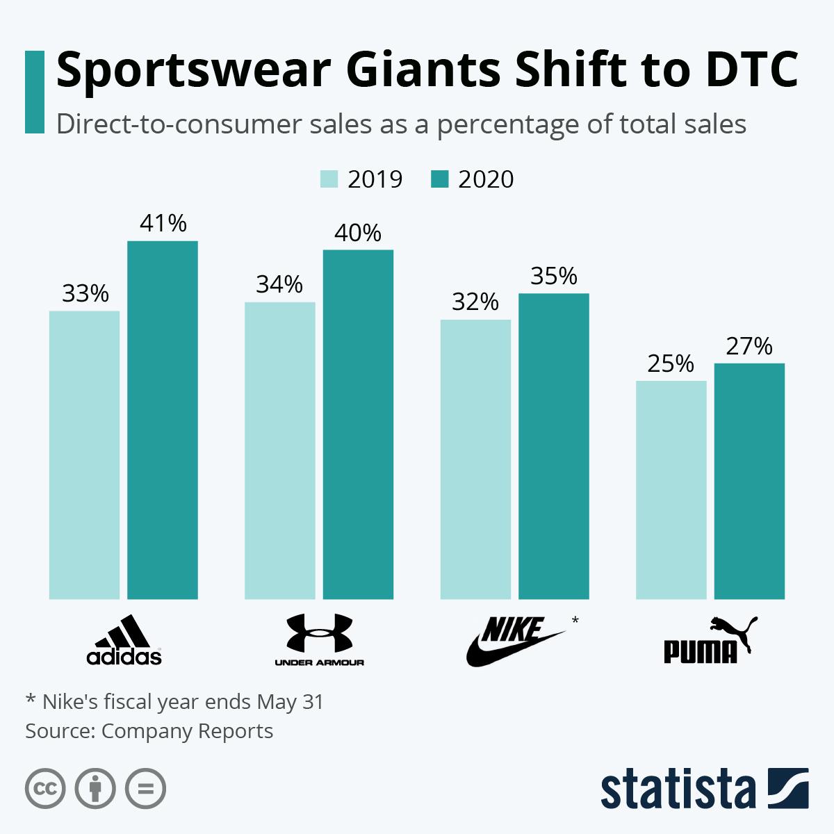 Infographic: Sportswear Giants Shift to DTC | Statista