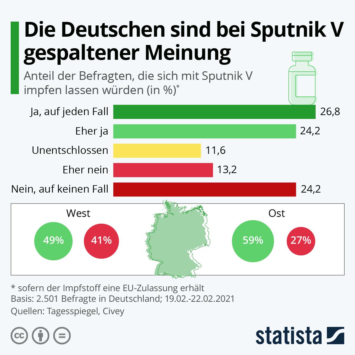 Infografik: Die Deutschen sind bei Sputnik V gespaltener Meinung | Statista