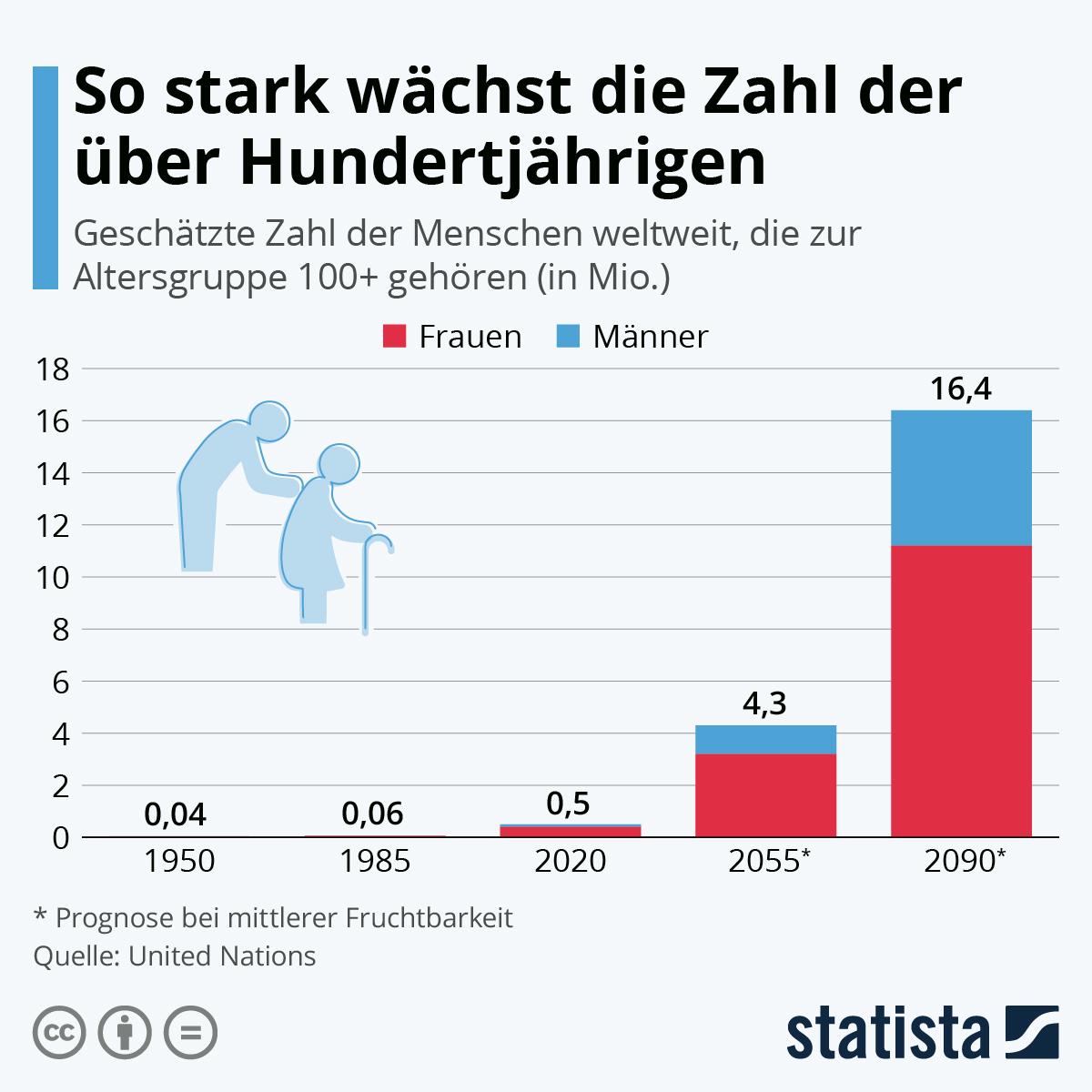 Infografik: So stark wächst die Zahl der über Hundertjährigen   Statista