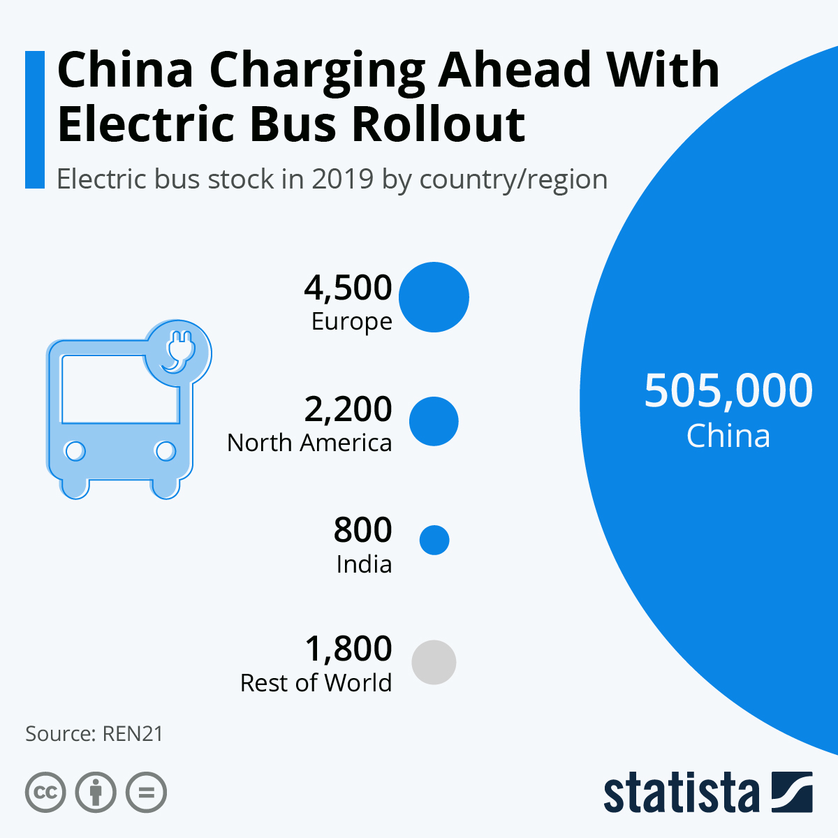 Infographic: China Charges Ahead With Electric Bus Rollout | Statista