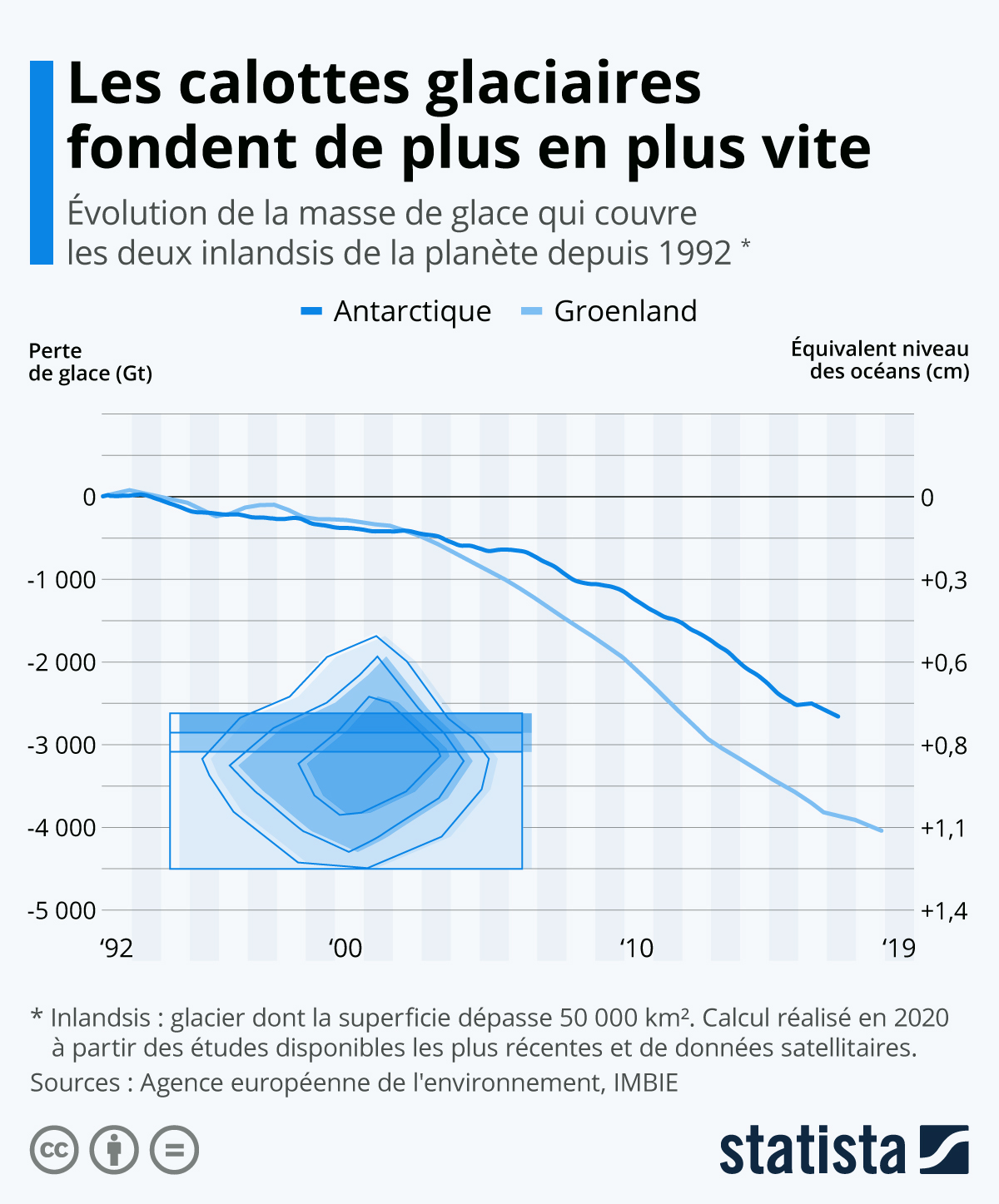 Infographie: Les calottes glaciaires fondent de plus en plus vite | Statista