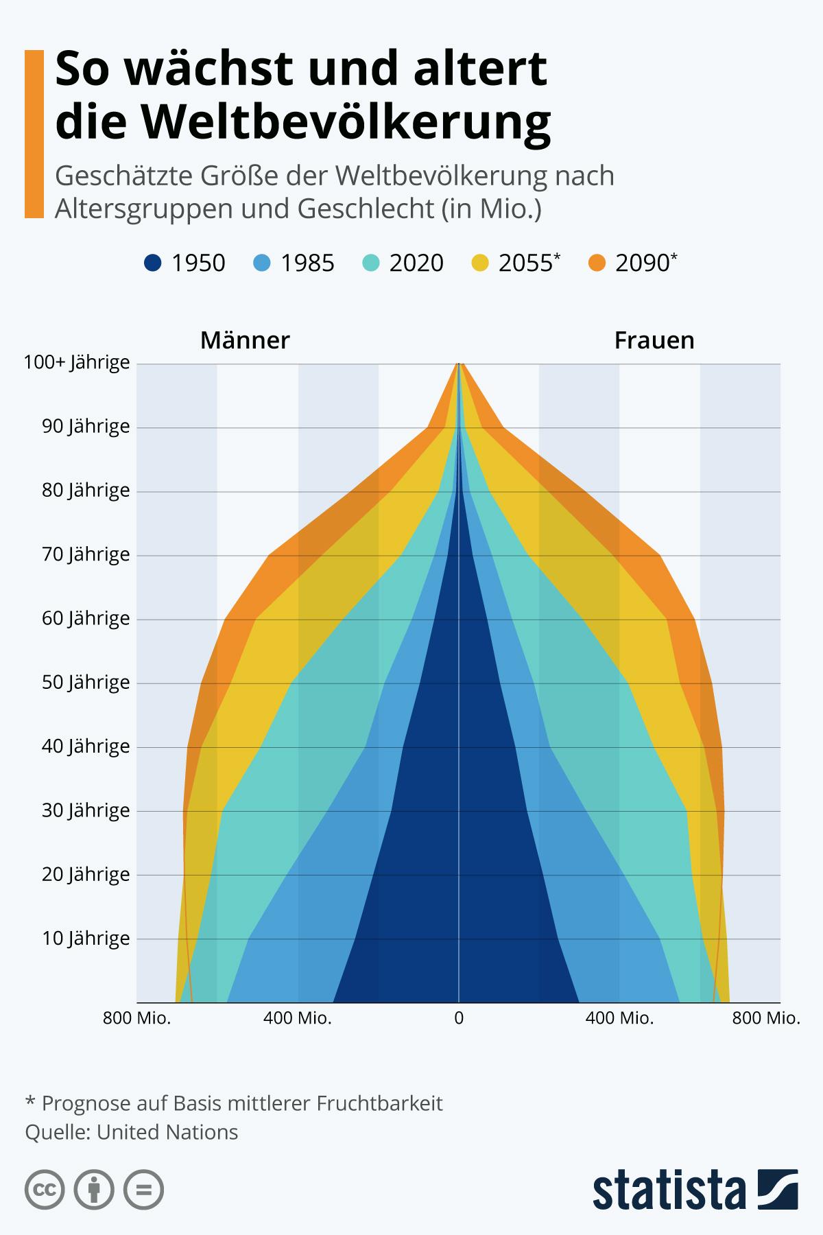 So wächst und altert die Weltbevölkerung | Statista
