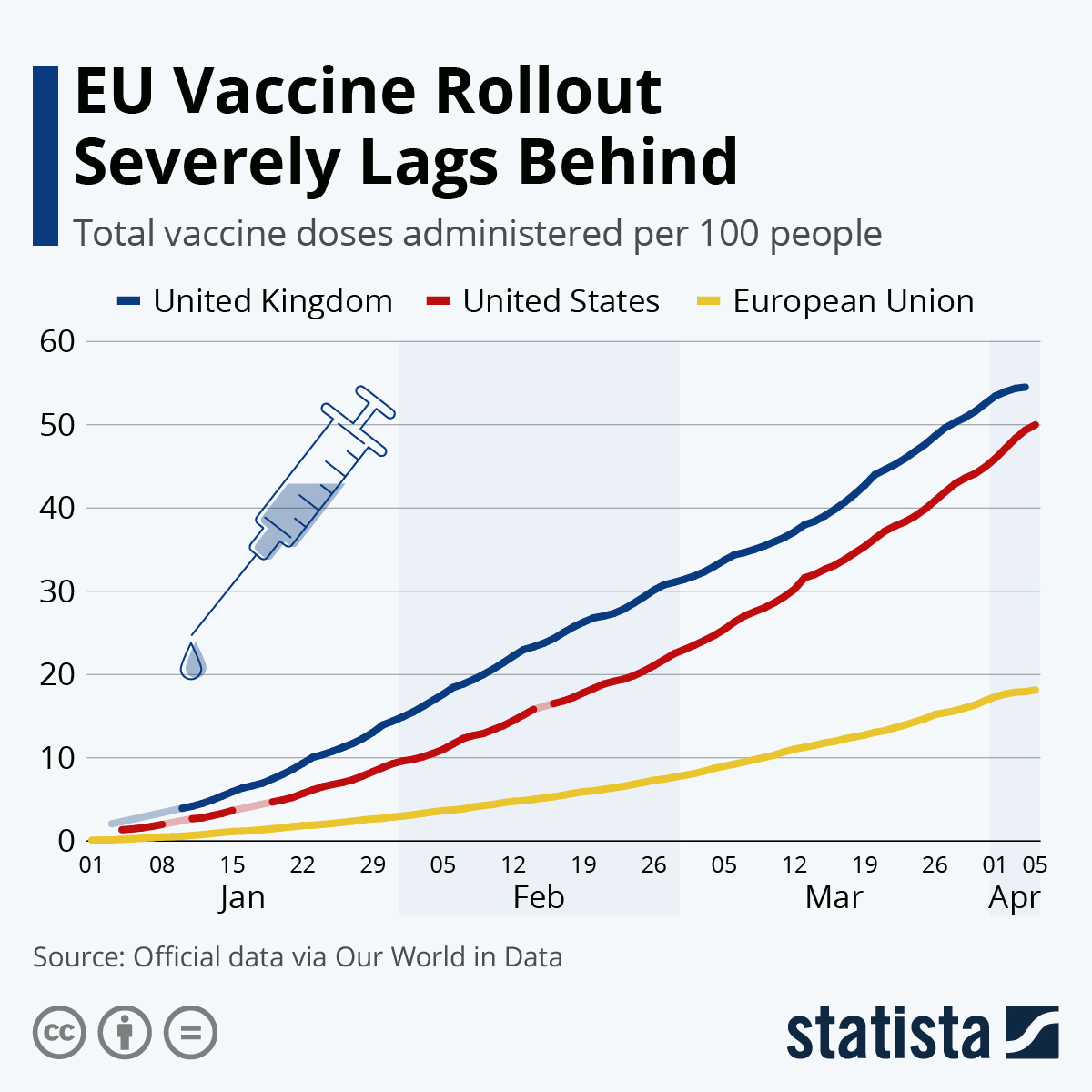 Infographic: EU Vaccine Rollout Severely Lags Behind | Statista