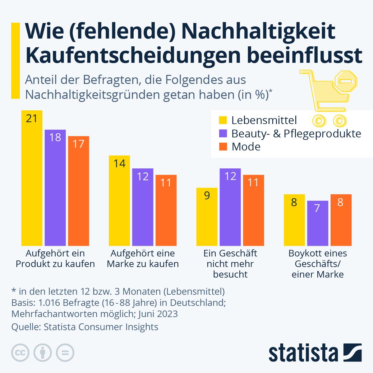 Infografik: Fehlende Nachhaltigkeit kann für Unternehmen zum Problem werden | Statista